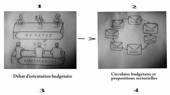 Burkina : Les étapes de l'élaboration du budget national