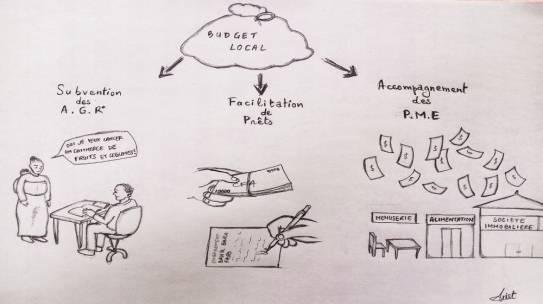 Les fonctions économiques du budget local